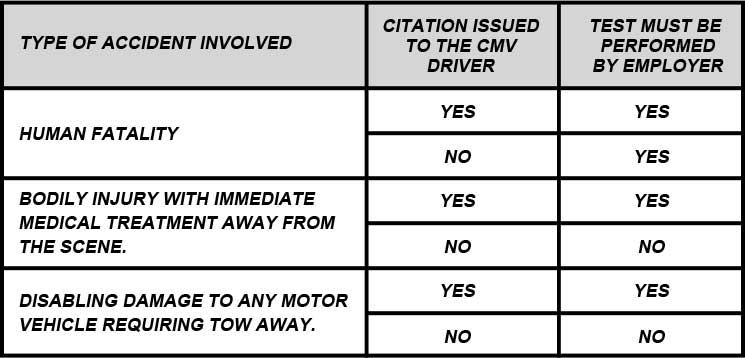 Dot Test Chart - if accident involves a human fatality you will need a test even if a citation isn't issued to the cmv driver.   A test is required for both bodily injury with immediate medical treatment away from the scene and disabling damage to any motor vehicle requiring tow away if a citation is issued to the cmv driver.  If citation is not issued then test is not required.